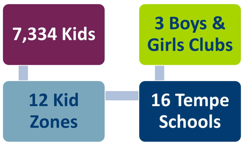 7334 kids from 16 Tempe Schools, 12 Kid Zones, and 3 Boys & Girls Clubs.