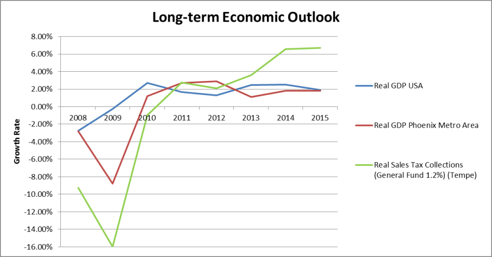 Q316 LT Economic Outlook