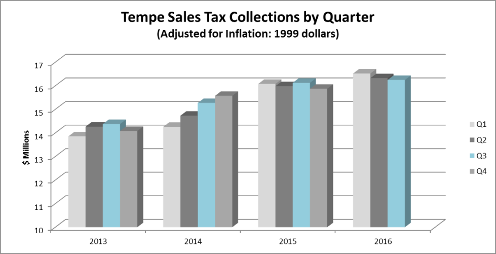 Q316 Sales Tax Collections by Qtr