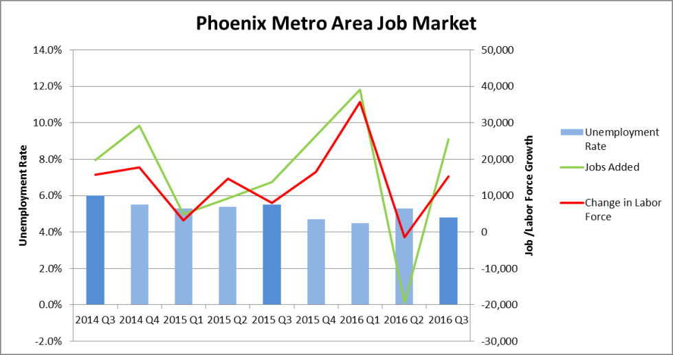 Q316 Phx Metro Area Job Market