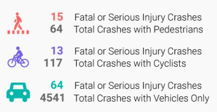 VZ crash data