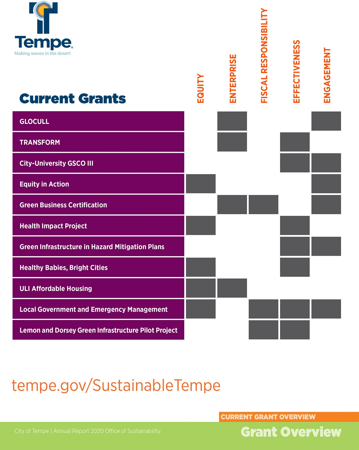Current Grants Graphic